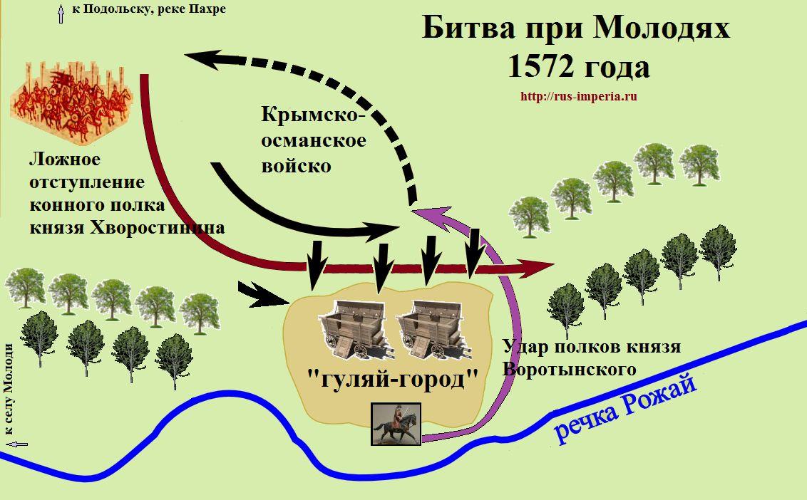 http://dombyx.ru/history/1572_bitva_Molodiax.jpg